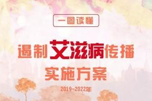 10部门联合制定遏制艾滋病传播实施方案(2019—2022年)(附一图读懂)